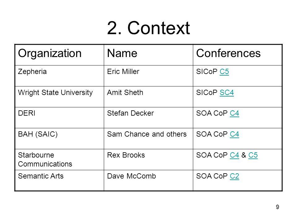 2. Context Organization Name Conferences Zepheria Eric Miller SICoP C5