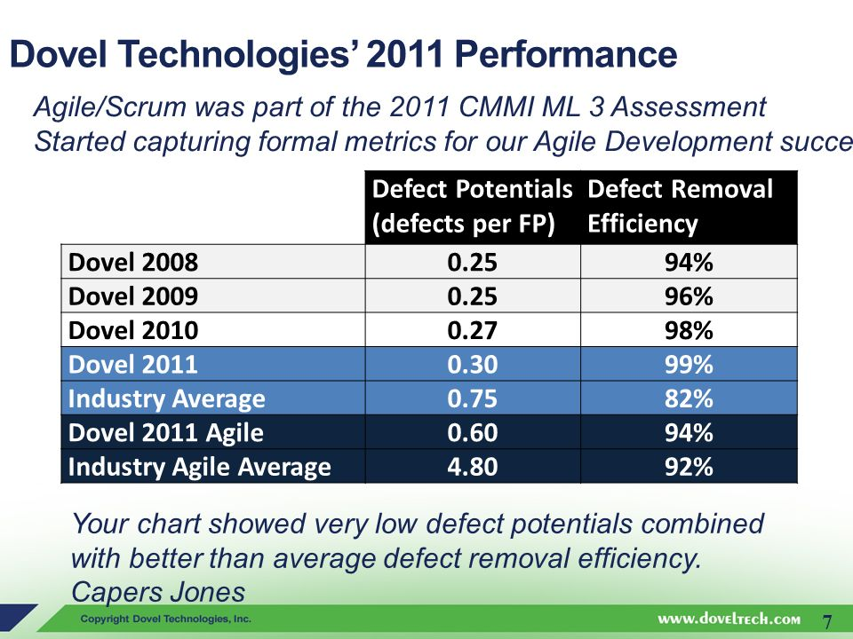 Dovel Technologies' 2011 Performance