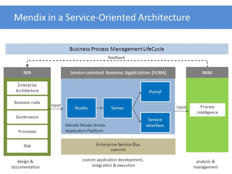 Mendix in a Service-Oriented Architecture