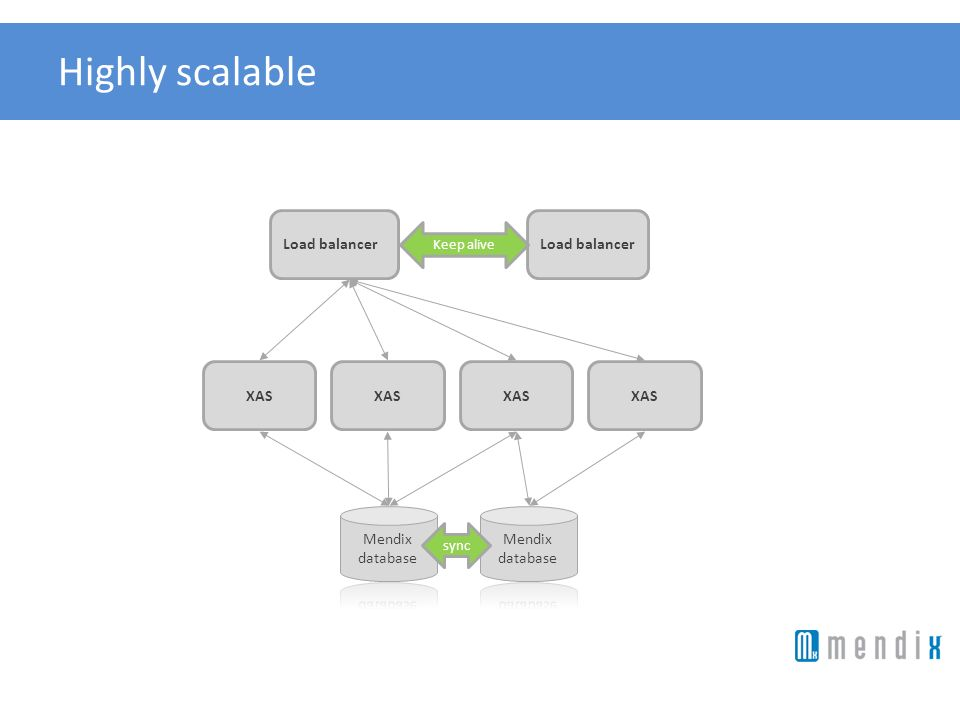 Highly scalable Load balancer Load balancer XAS XAS XAS XAS Mendix