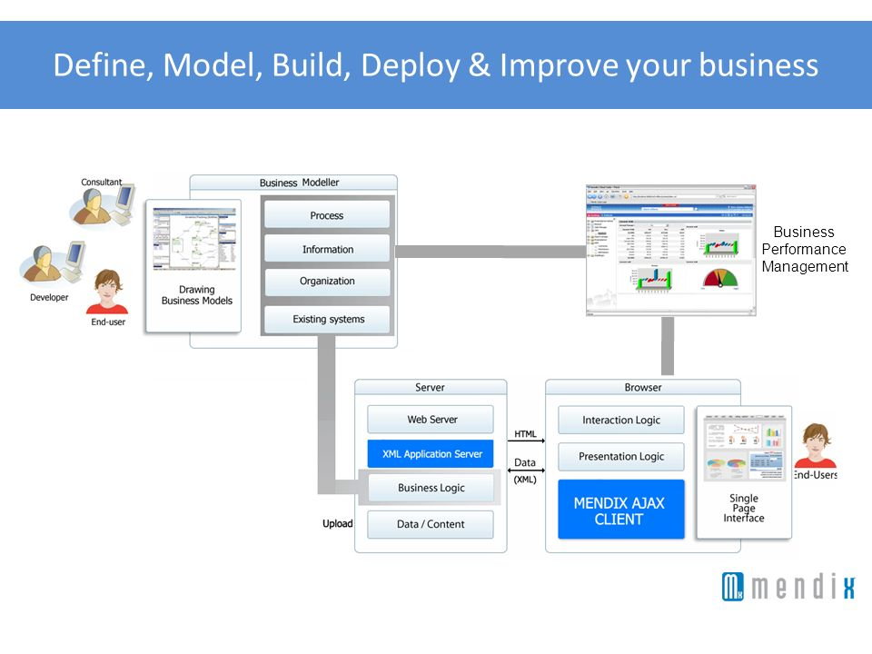 Define, Model, Build, Deploy & Improve your business