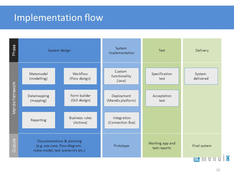 Implementation flow System design System Implementation Test Delivery