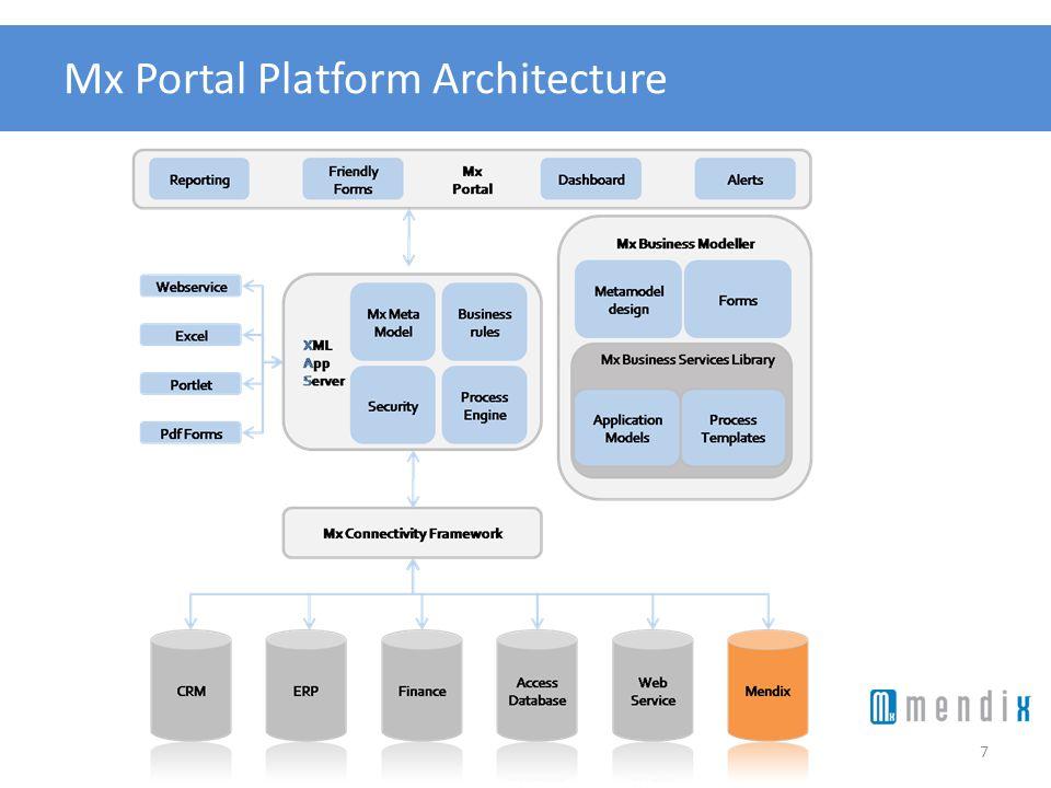 Mx Portal Platform Architecture