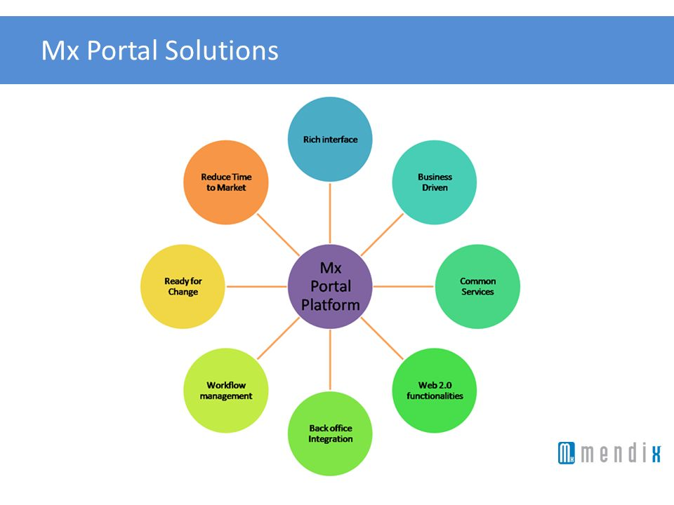 Mx Portal Solutions Rich interface
