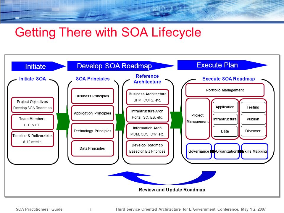 Getting There with SOA Lifecycle