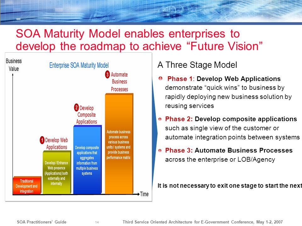 SOA Maturity Model enables enterprises to develop the roadmap to achieve Future Vision