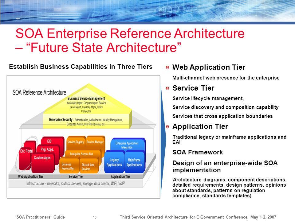 SOA Enterprise Reference Architecture – Future State Architecture