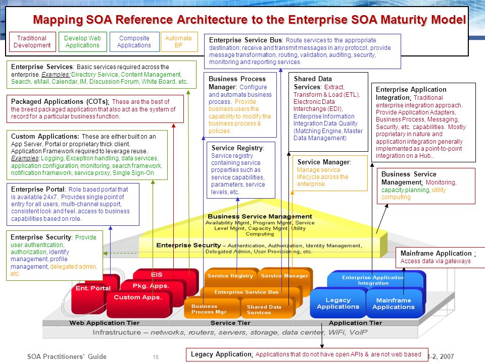Mapping SOA Reference Architecture to the Enterprise SOA Maturity Model