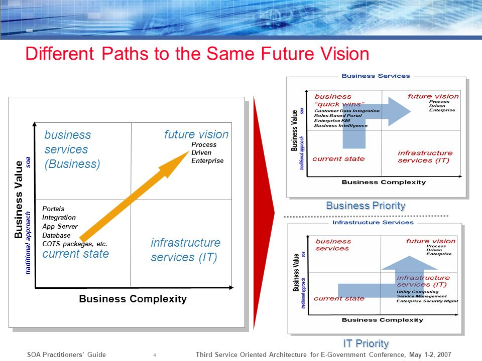 Different Paths to the Same Future Vision