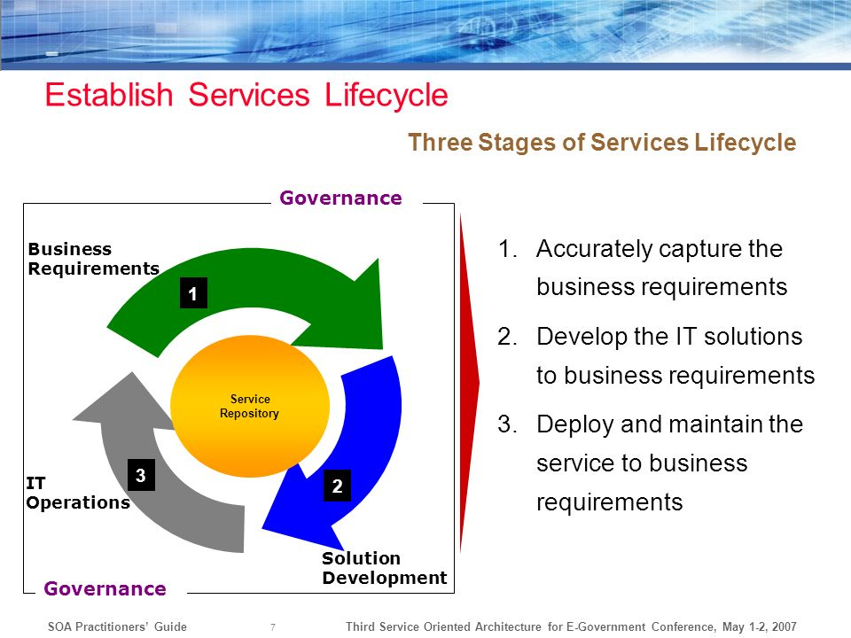 Establish Services Lifecycle