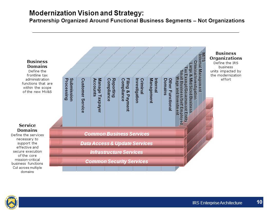 Modernization Vision and Strategy: Partnership Organized Around Functional Business Segments – Not Organizations