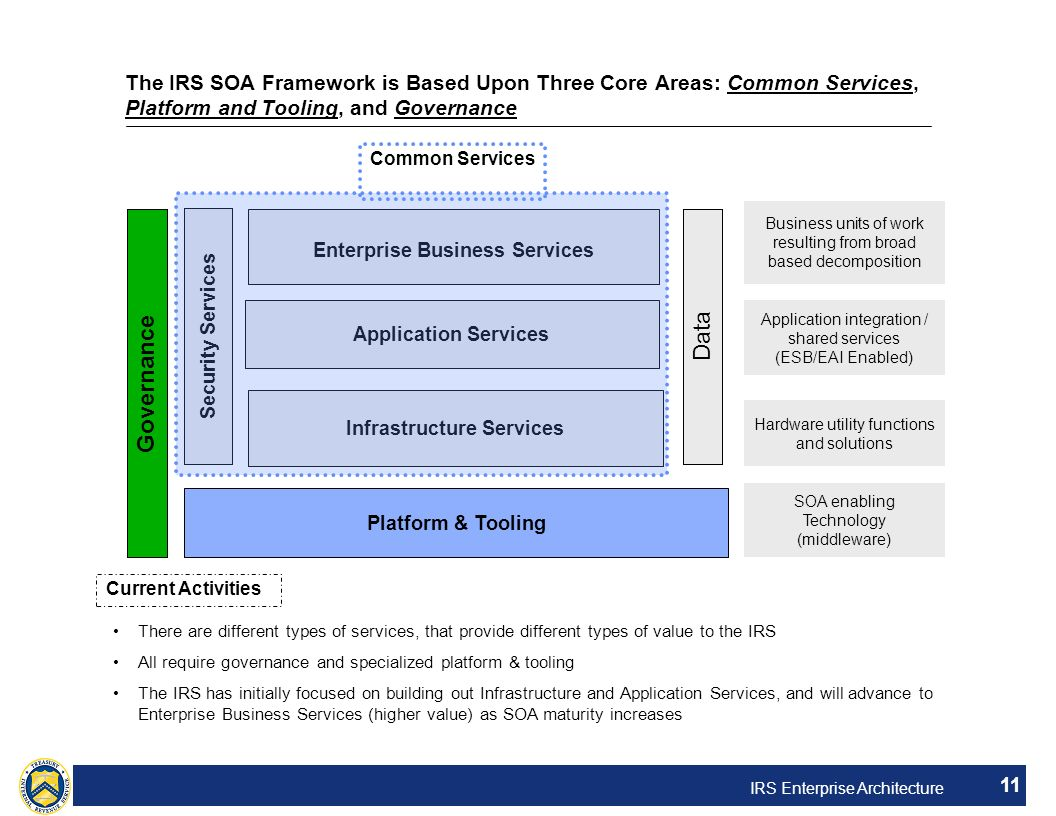 Enterprise Business Services Infrastructure Services