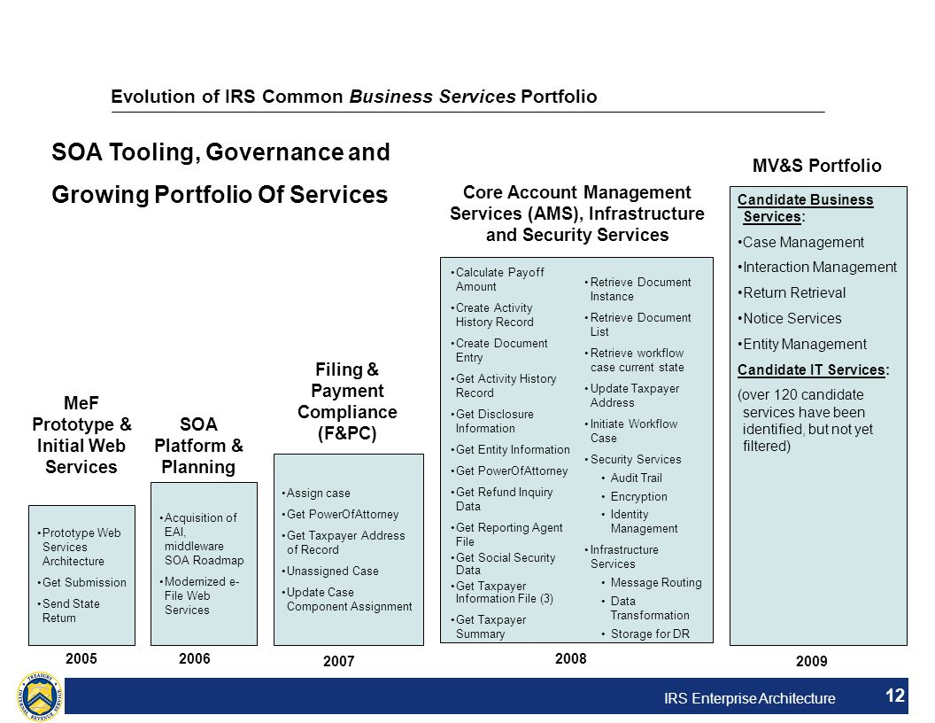 Evolution of IRS Common Business Services Portfolio