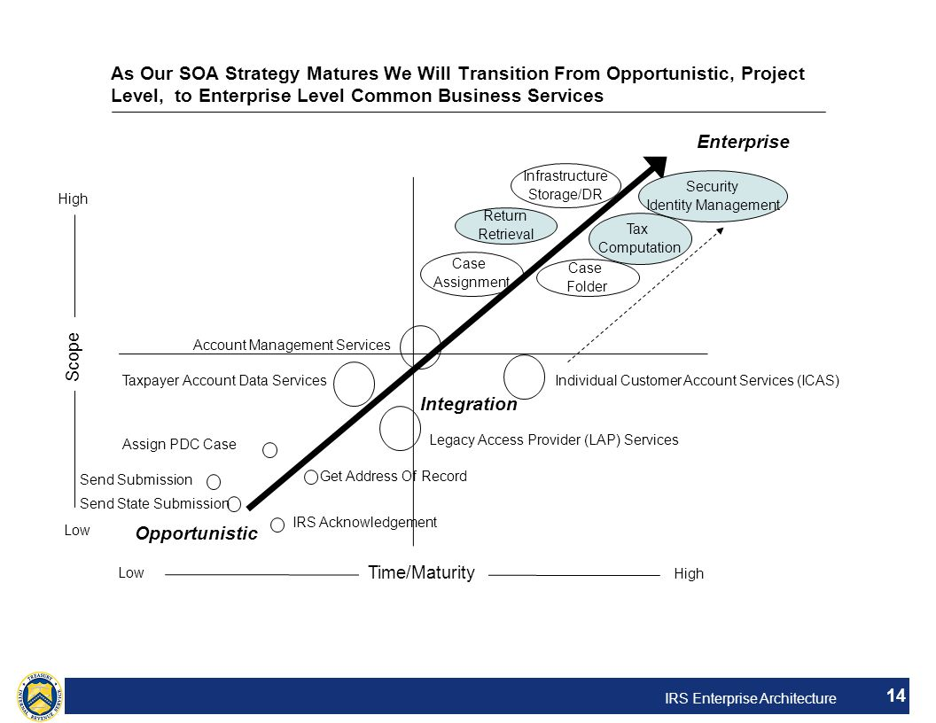 As Our SOA Strategy Matures We Will Transition From Opportunistic, Project Level, to Enterprise Level Common Business Services