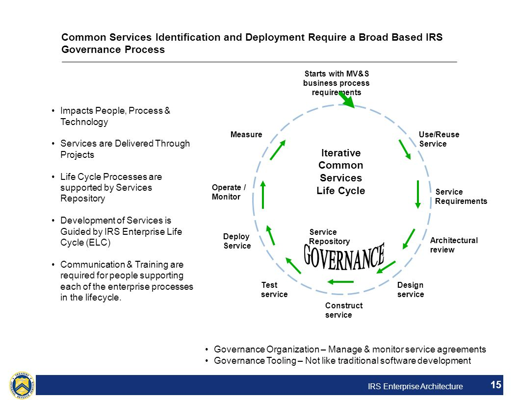 Iterative Common Services Life Cycle