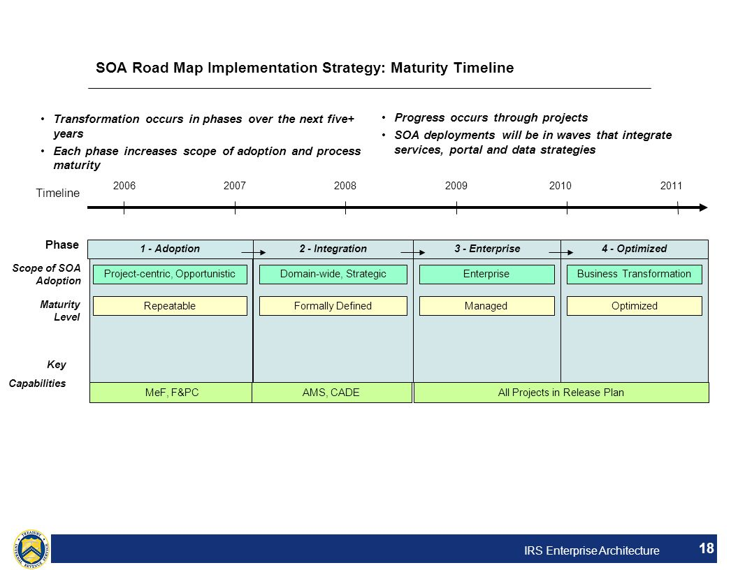 SOA Road Map Implementation Strategy: Maturity Timeline