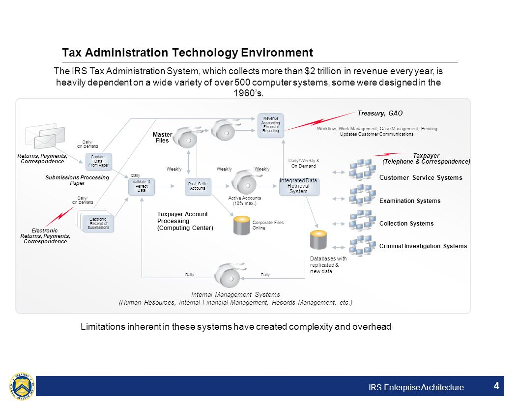 Tax Administration Technology Environment