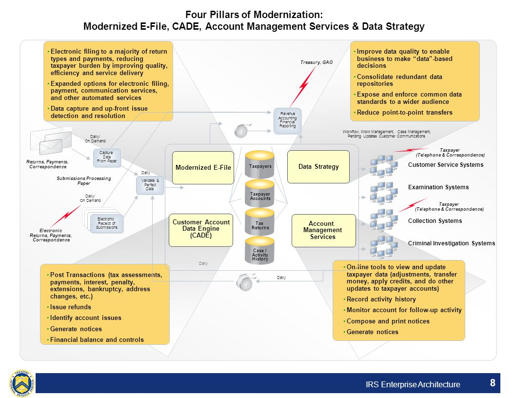 Four Pillars of Modernization: Modernized E-File, CADE, Account Management Services & Data Strategy