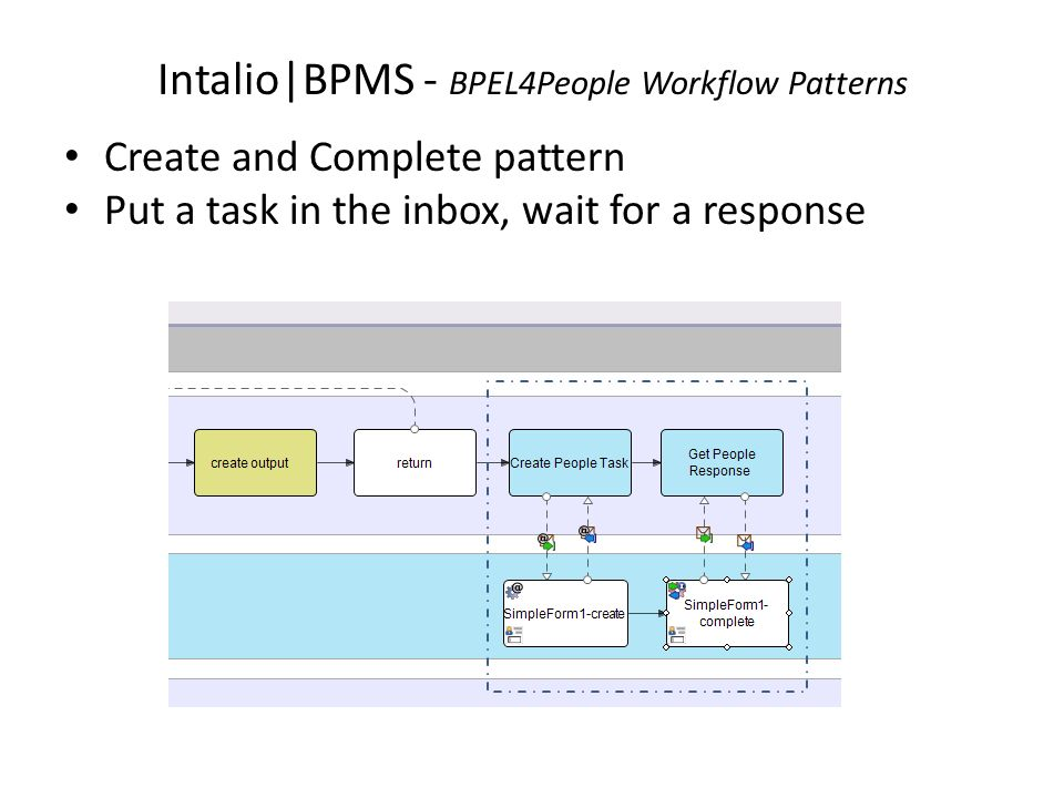 Intalio|BPMS - BPEL4People Workflow Patterns