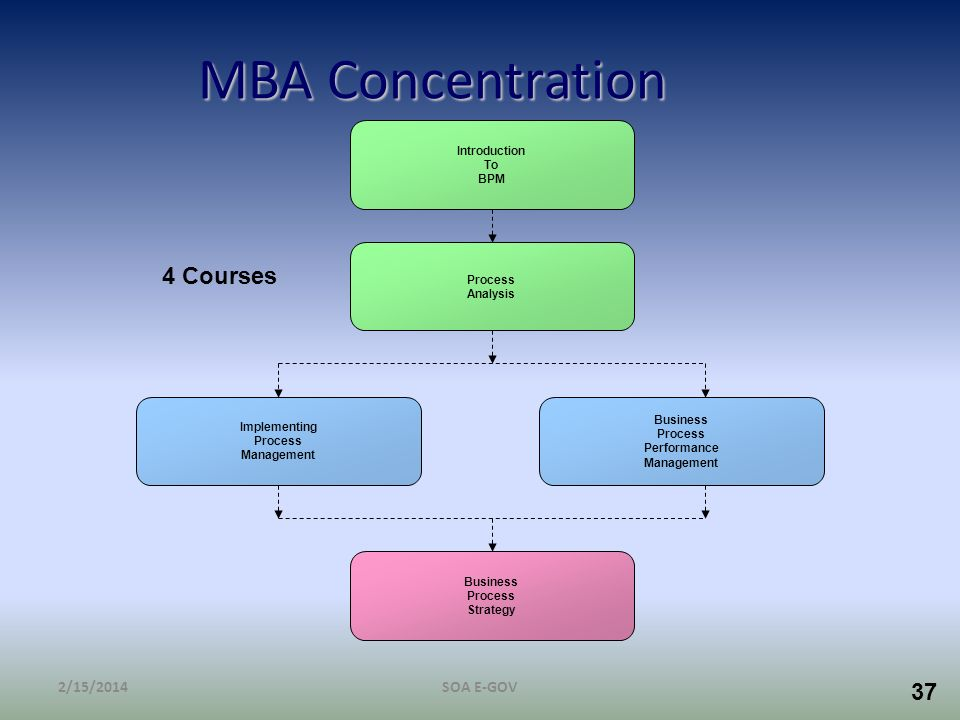 MBA Concentration 4 Courses 3/28/2017 SOA E-GOV Introduction To BPM