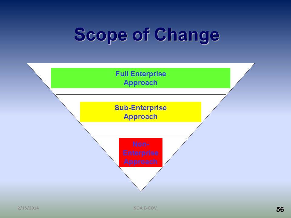 Scope of Change Full Enterprise Approach Sub-Enterprise Approach