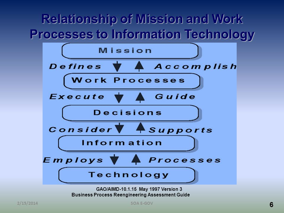 Relationship of Mission and Work Processes to Information Technology