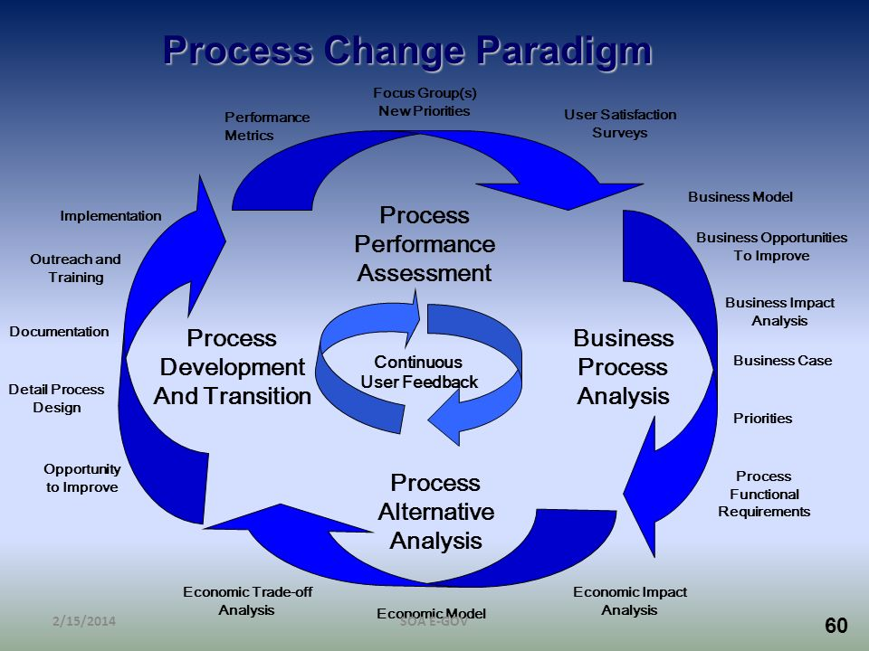 Process Change Paradigm Business Opportunities