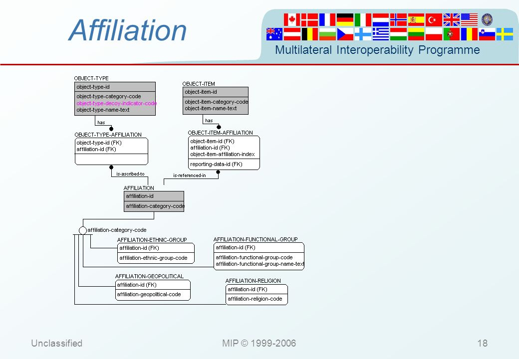 Affiliation Unclassified MIP © 1999-2006