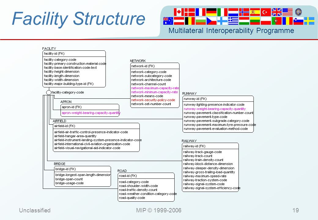 Facility Structure Unclassified MIP © 1999-2006