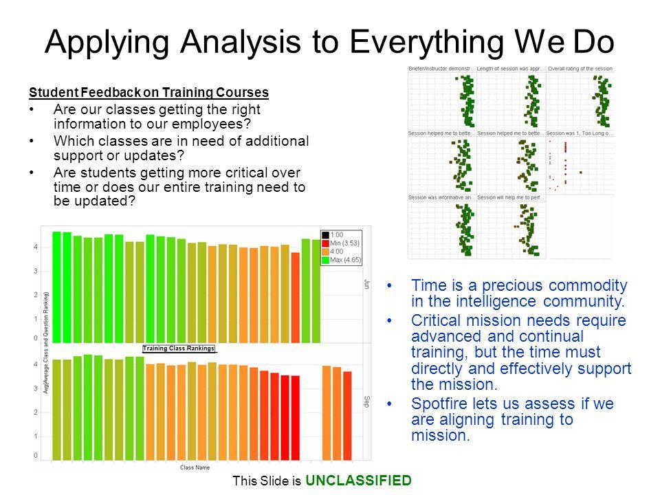 Applying Analysis to Everything We Do