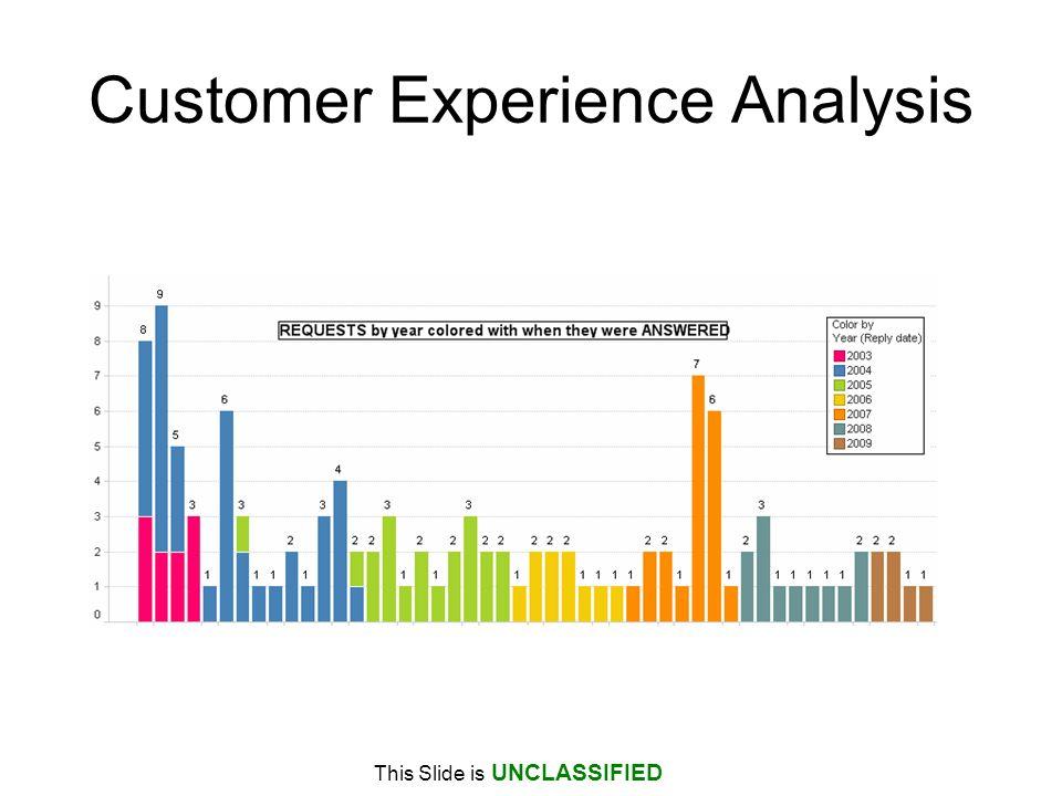 Customer Experience Analysis