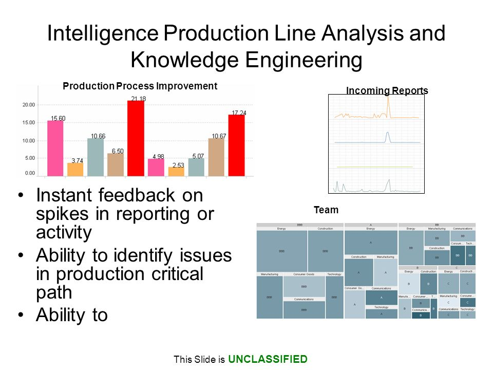 Intelligence Production Line Analysis and Knowledge Engineering