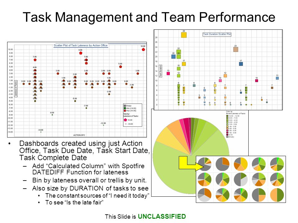 Task Management and Team Performance