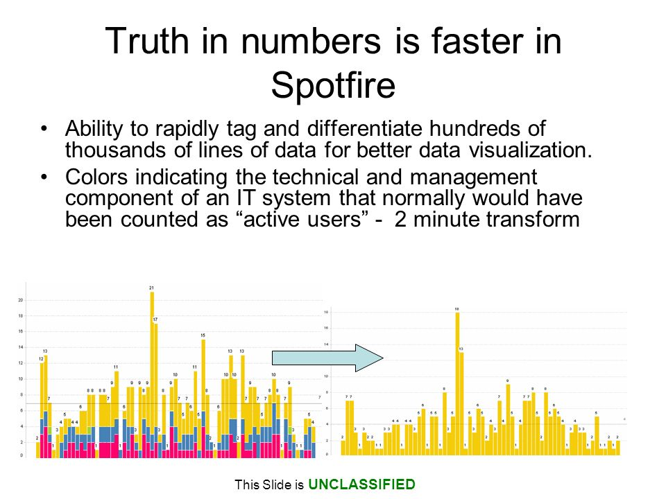 Truth in numbers is faster in Spotfire