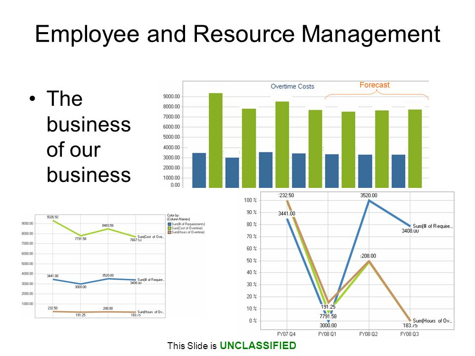 Employee and Resource Management