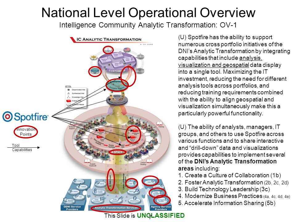 National Level Operational Overview Intelligence Community Analytic Transformation: OV-1