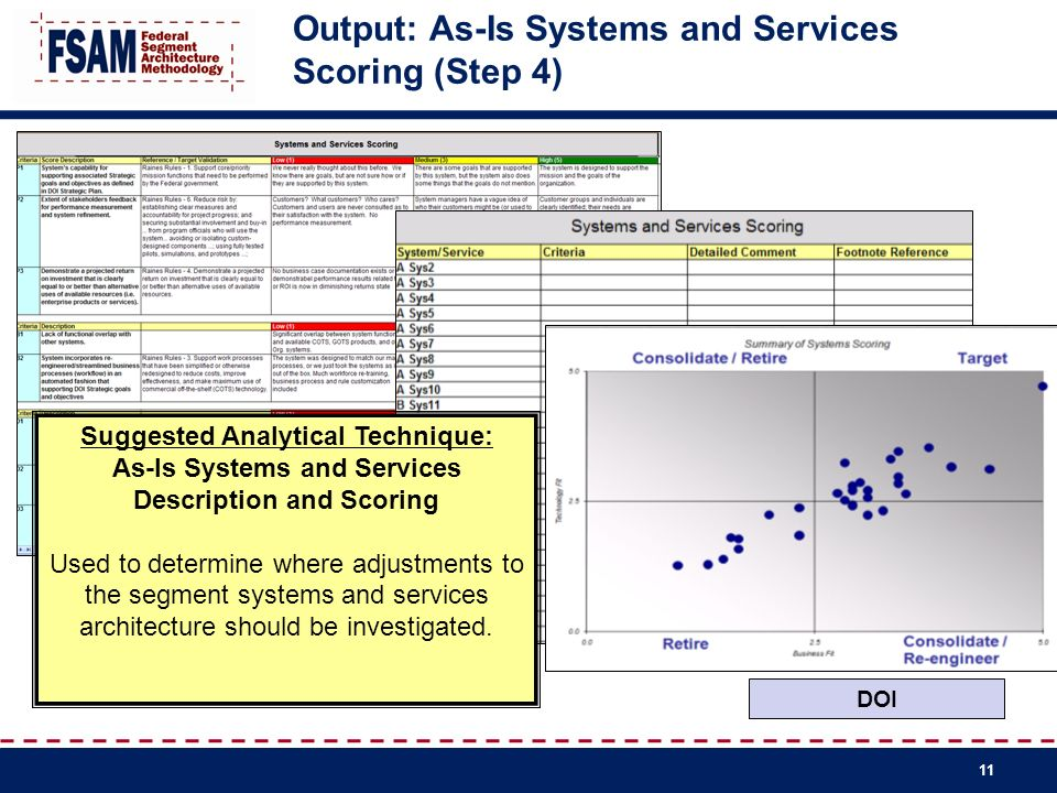 Output: As-Is Systems and Services Scoring (Step 4)
