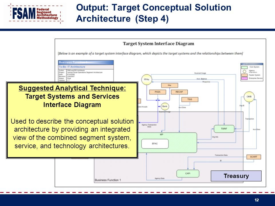 Output: Target Conceptual Solution Architecture (Step 4)