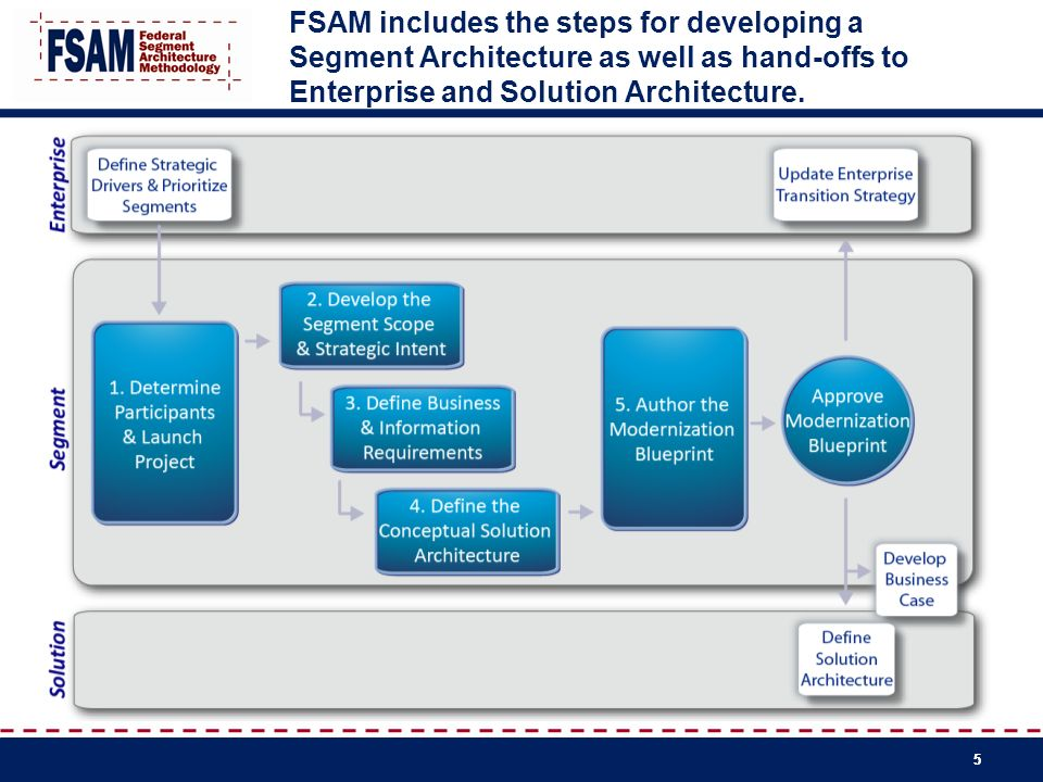 FSAM includes the steps for developing a Segment Architecture as well as hand-offs to Enterprise and Solution Architecture.
