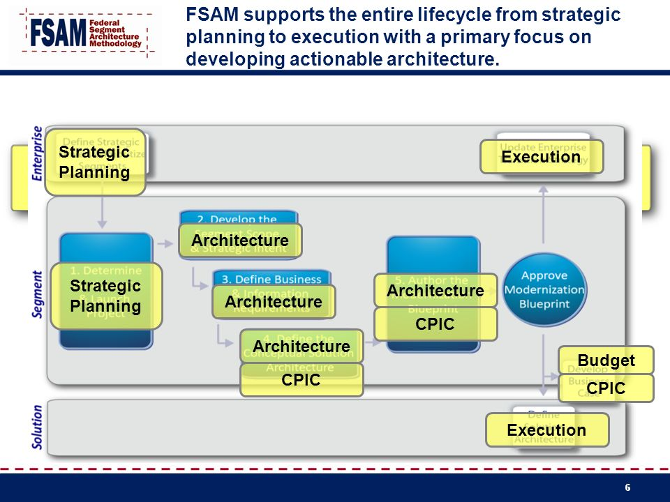 FSAM supports the entire lifecycle from strategic planning to execution with a primary focus on developing actionable architecture.