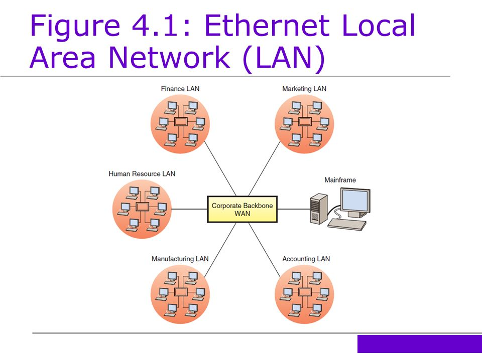 faster ethernet local area network a Local area network :  thanks for posting this i put a netgear nas on my home network a few months ago and have had faster access over wifi than ethernet.