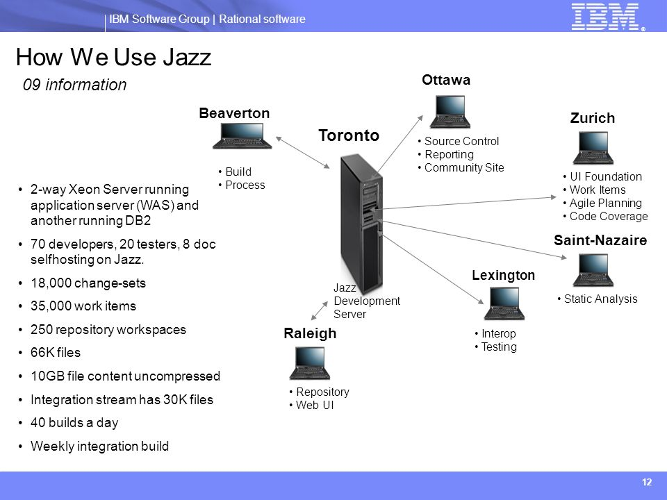 How We Use Jazz 09 information