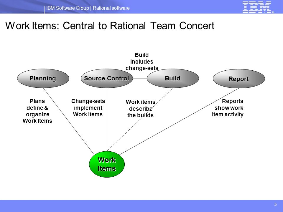 Work Items: Central to Rational Team Concert