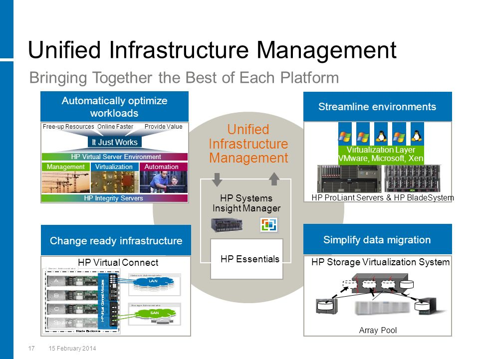 Unified Infrastructure Management
