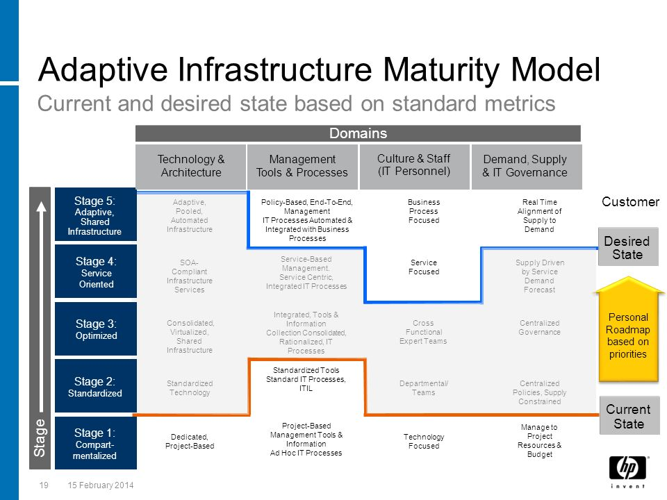 Adaptive Infrastructure Maturity Model