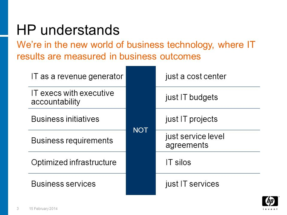HP understands We're in the new world of business technology, where IT results are measured in business outcomes.