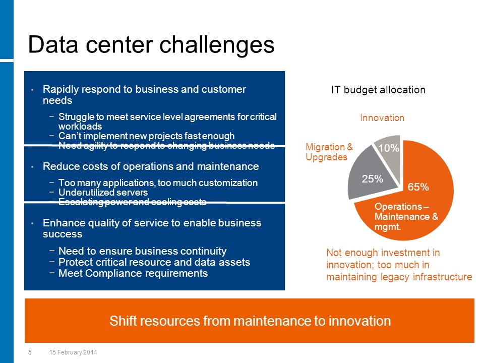 Data center challenges