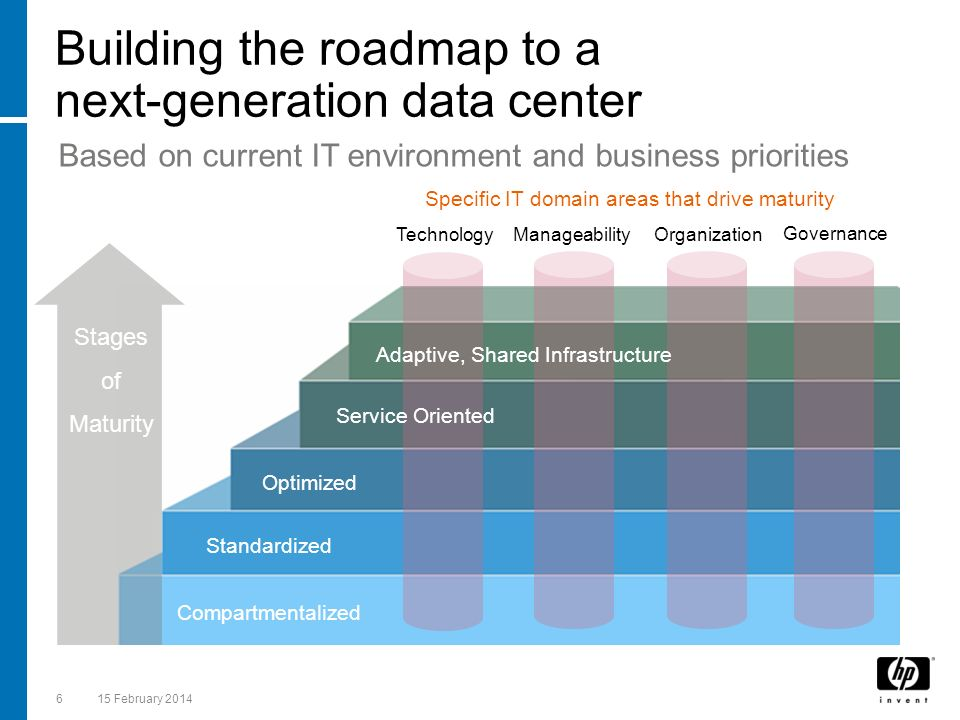 Building the roadmap to a next-generation data center