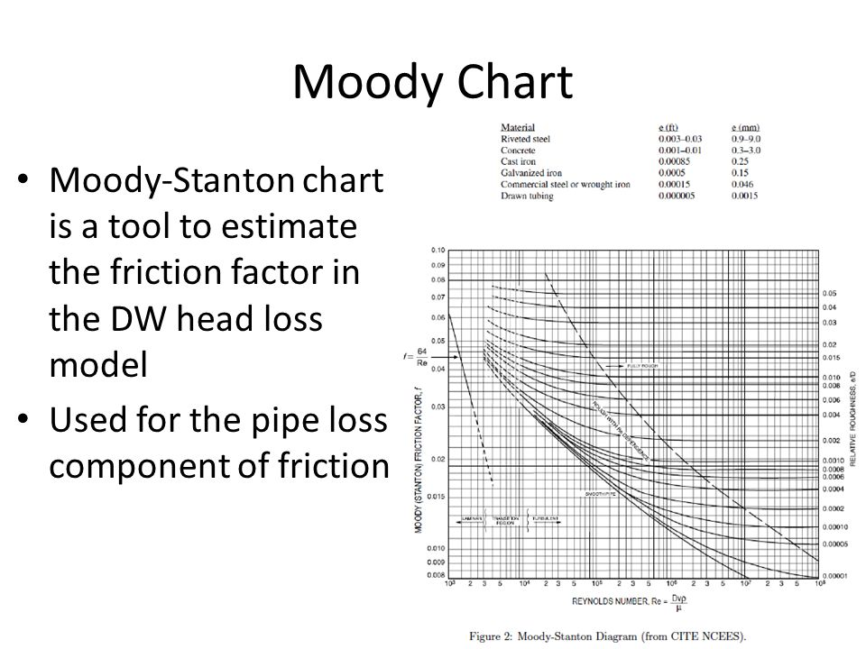Ce 3372 water systems design ppt video online download 20 moody chart ccuart Images