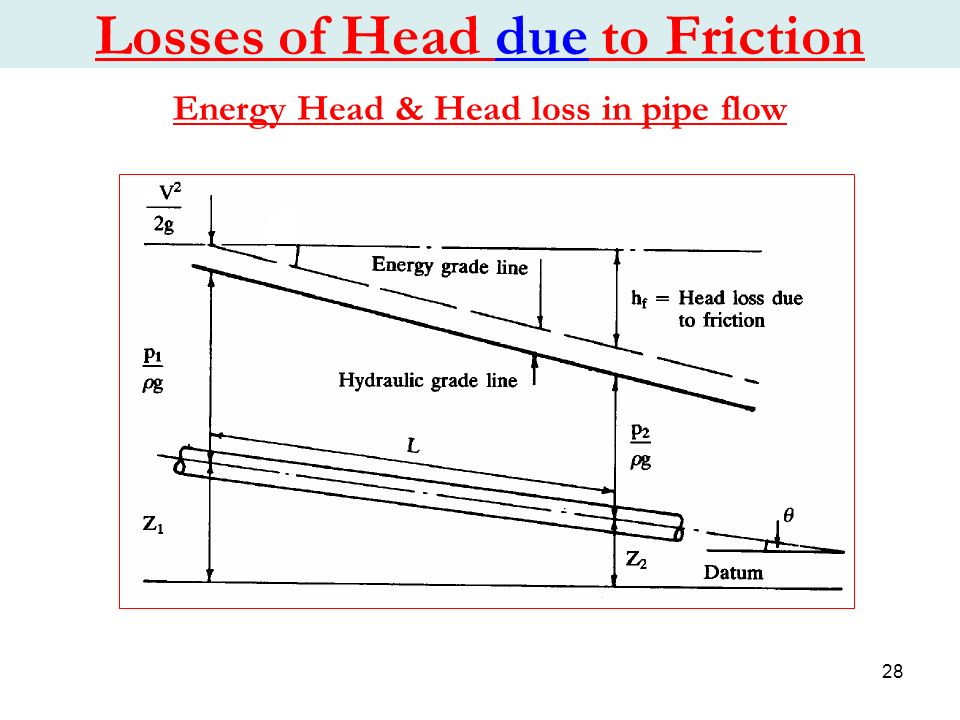Hydraulic Design for PE Pipes